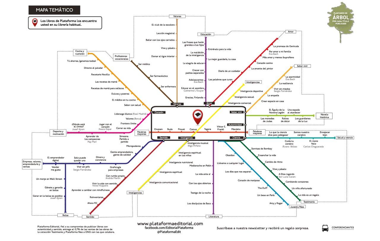 Mapa PLataforma Editorial